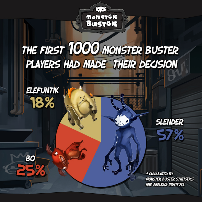 1000 Players In Two Days Time For A Pie Chart Monster Buster